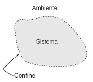 System Boundary Diagram